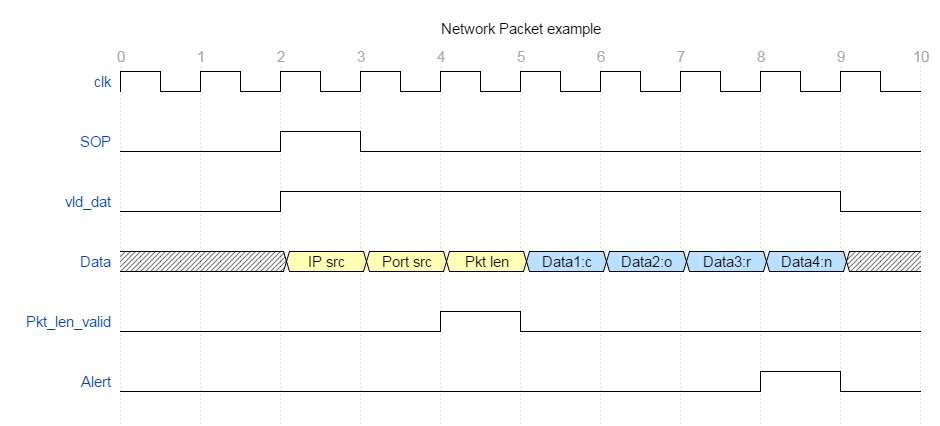 Cpre 488 resources timing diagram of example state machine ccuart Image collections